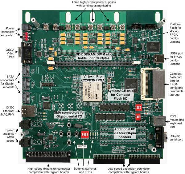 FPGA Virtex II Pro